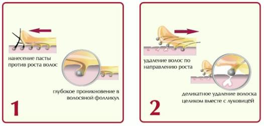 Удаление волос сахарной пастой